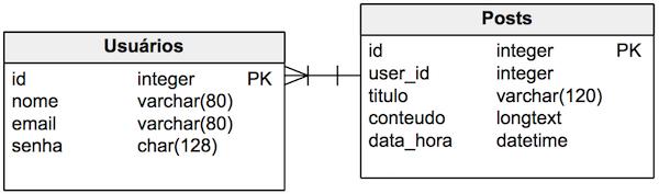 Modelagem para exemplificar o Problema do N + 1